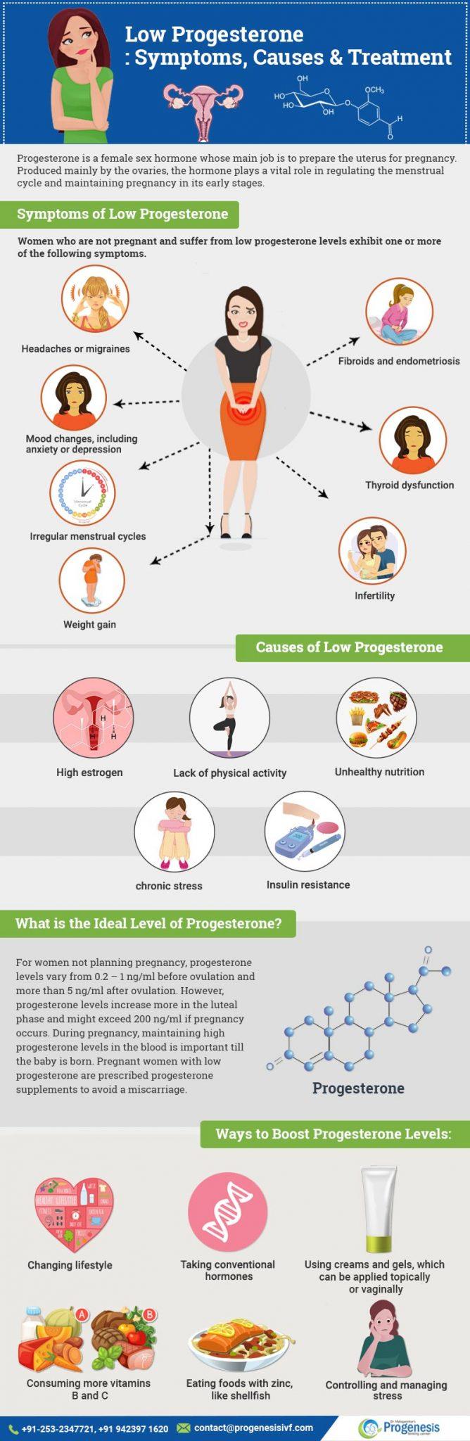 Low Progesterone: Symptoms, Causes & Treatment