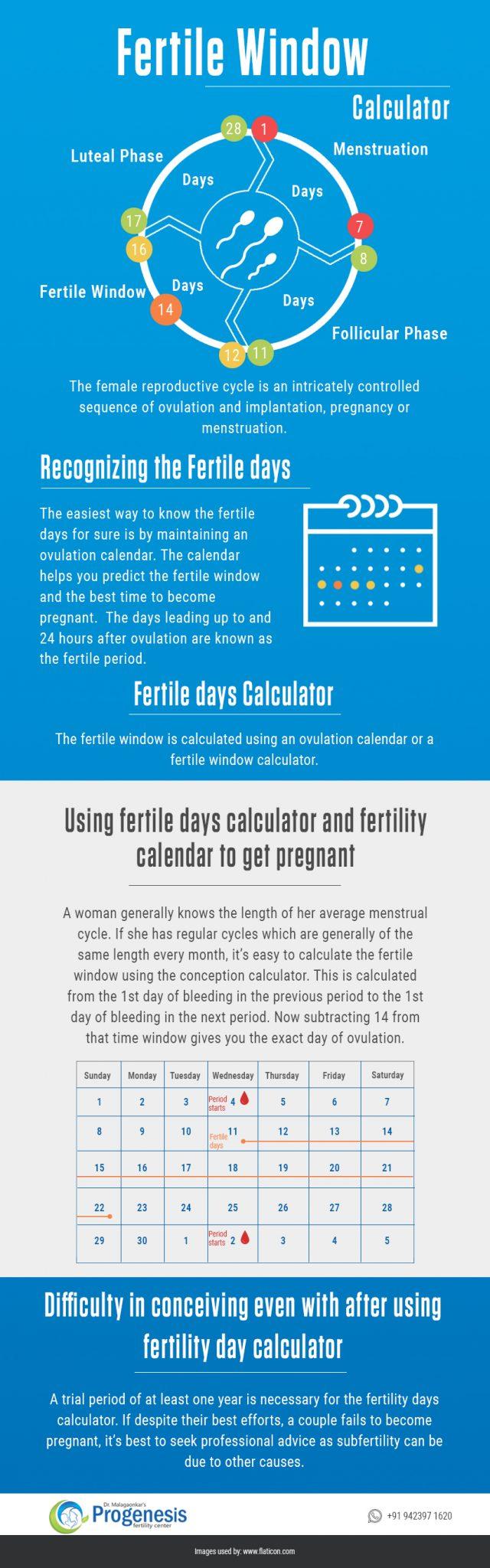 Fertile Window Calculator