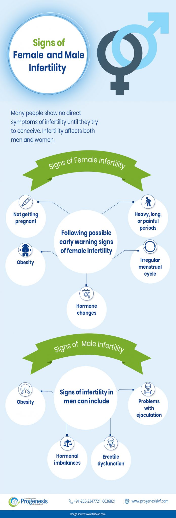Signs of Female and male Infertility