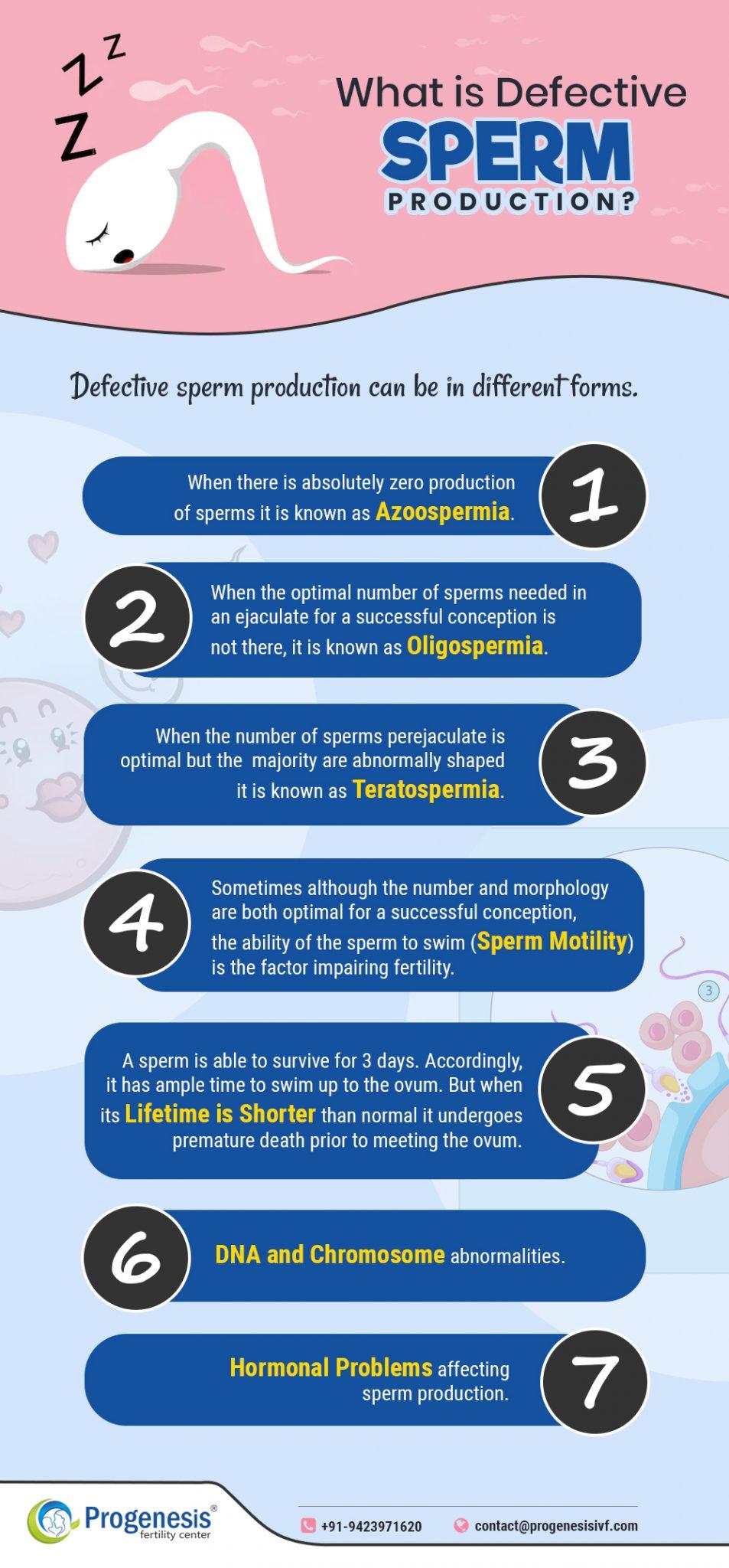 What-is-defective-sperm-production-Progenesis